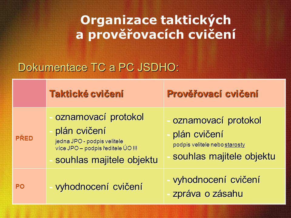 Organizace taktických a prověřovacích cvičení Taktické cvičení Prověřovací cvičení PŘED - oznamovací protokol - plán cvičení jedna JPO - podpis velite