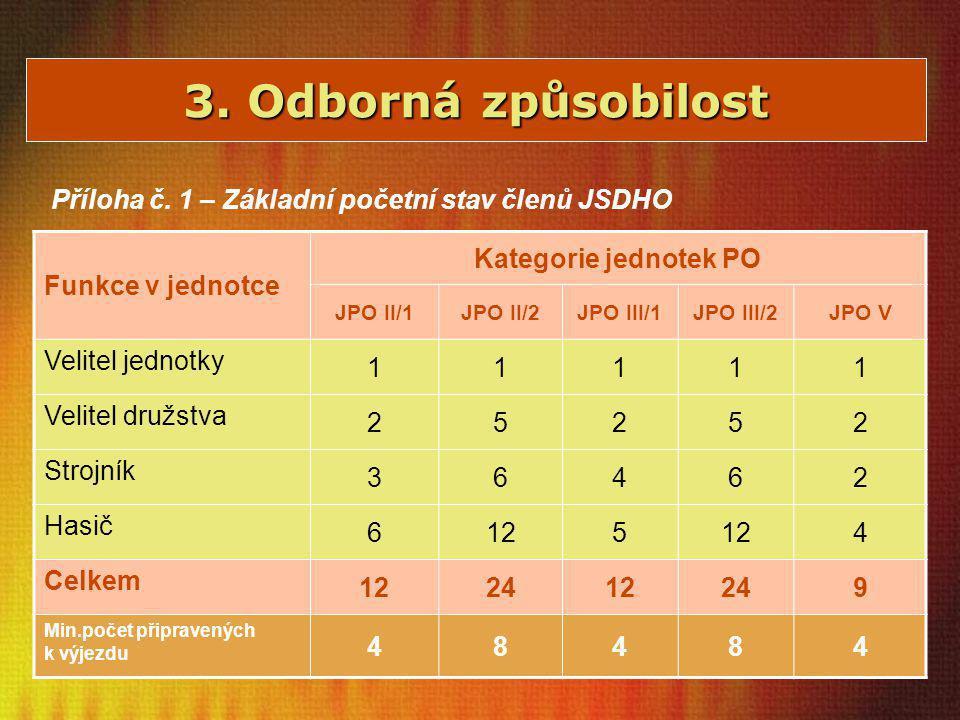 3. Odborná způsobilost Příloha č. 1 – Základní početní stav členů JSDHO Funkce v jednotce Kategorie jednotek PO JPO II/1JPO II/2JPO III/1JPO III/2JPO