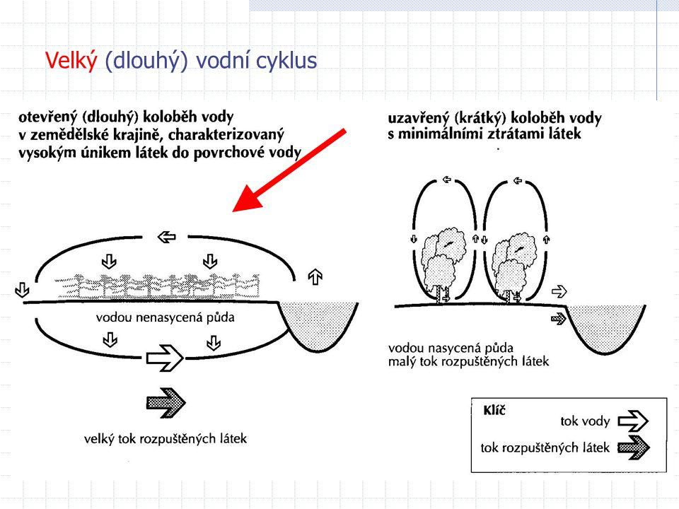 Velký (dlouhý) vodní cyklus