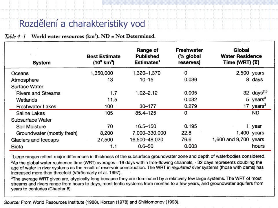 """největší podíl dostupné sladké vody – """"malá jezera rychlejší výměna vody vliv morfometrie vliv povodí: - velikost - odtokové poměry - klima"""