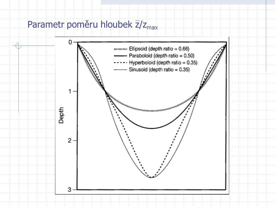 Parametr poměru hloubek z/z max