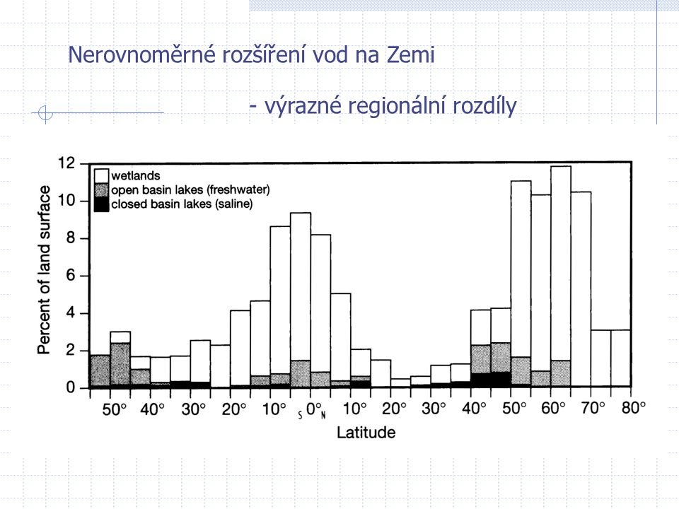 Nerovnoměrné rozšíření vod na Zemi - výrazné regionální rozdíly