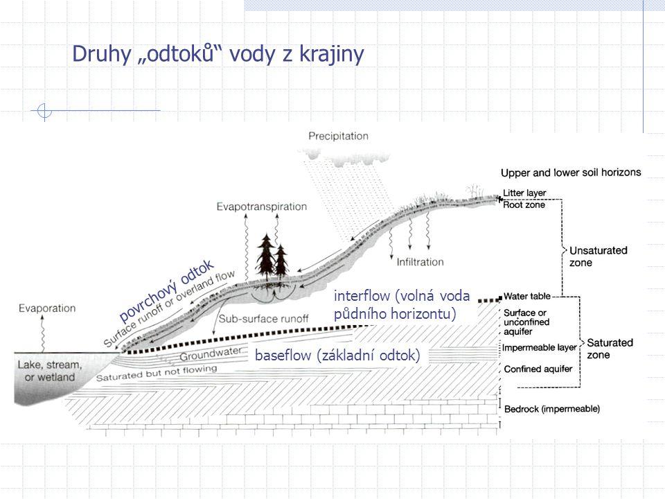 """Druhy """"odtoků"""" vody z krajiny povrchový odtok interflow (volná voda půdního horizontu) baseflow (základní odtok)"""