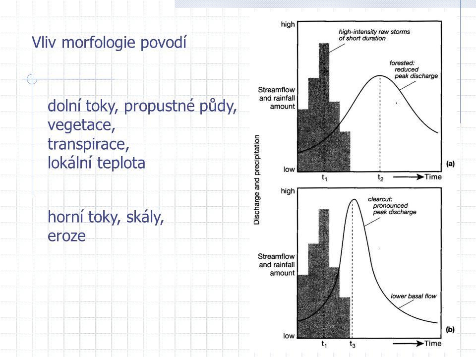Vliv morfologie povodí dolní toky, propustné půdy, vegetace, transpirace, lokální teplota horní toky, skály, eroze