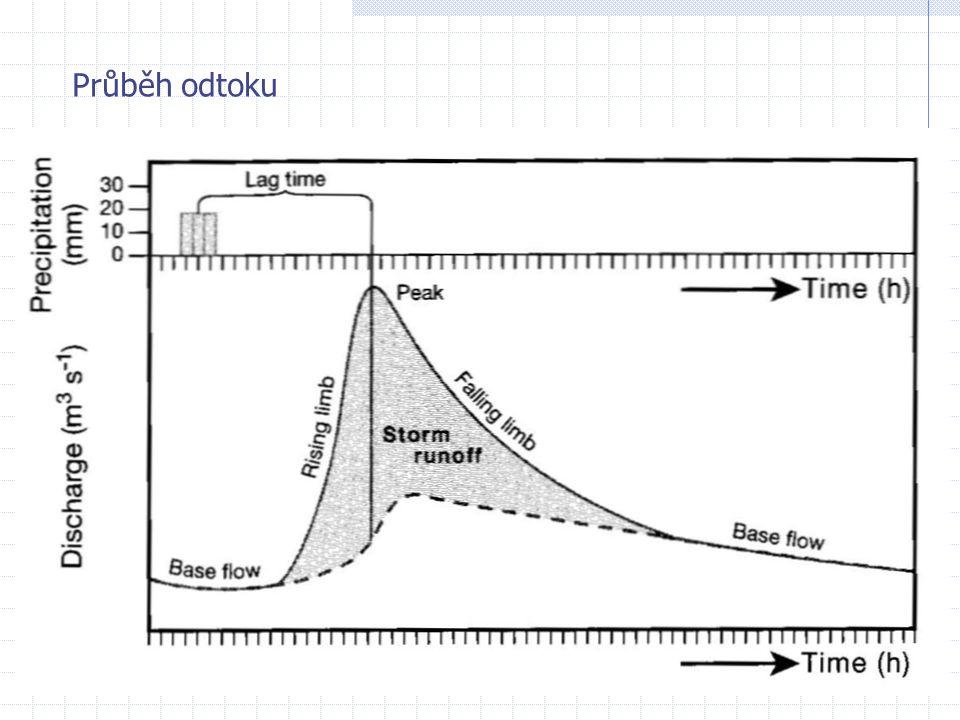 Teoretická doba zdržení TRT=V/Q i, kde Q i je průtok - důležitý parametr pro kvalitu vody - čím delší TRT, tím nižší produktivita jezera/nádrže Příklady