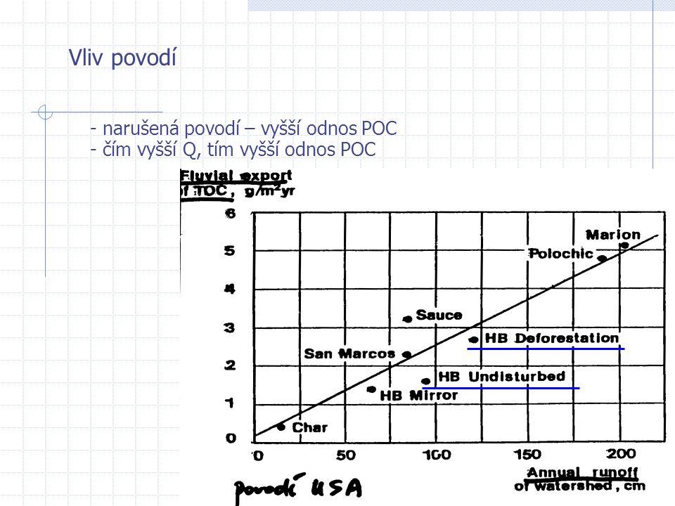Vliv povodí - narušená povodí – vyšší odnos POC - čím vyšší Q, tím vyšší odnos POC