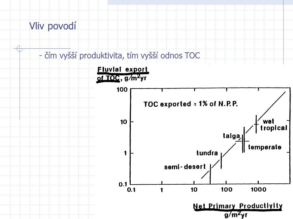Fotosyntéza, respirace Světelná energie přenášena chlorofylem a (maxima 430 a 660 nm) a pomocnými pigmenty (  -karoten, xantofyly, fykocyan…) - Typické hodnoty fotosyntézy: ~7 mg O 2 (mg Chla) -1 E -1 m 2 v nesaturovaných podmínkách, ~20 mg O 2 (mg Chla) -1 h -1 ; respirace ~1-2 mg O 2 (mg Chla) -1 h -1 (neboli 1/7 až 1/10 produkce) - Obecné faktory ovlivňující fotosyntézu: (i) světlo (saturované/nesaturované podmínky, fotoinhibice) (ii) teplota - Q10 pro fotosyntézu i respiraci ~2,2 (iii) přísun CO2 - působí selekci druhů (iv) hloubka míchání