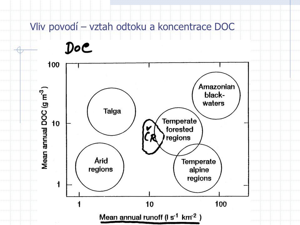 Vliv povodí – vztah odtoku a koncentrace DOC