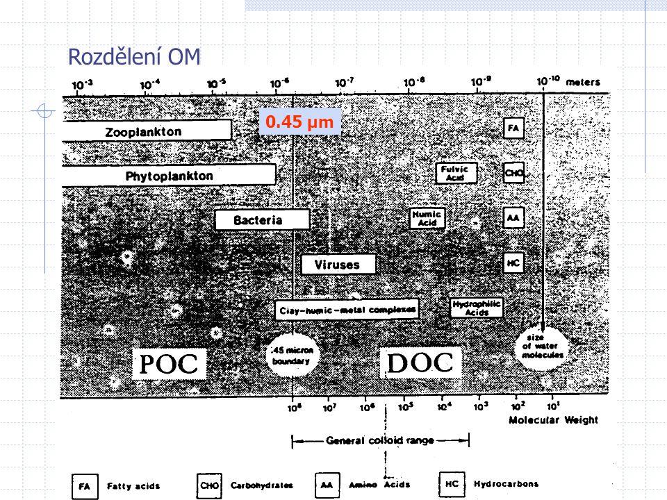 """Rozdělení OM POM- CPOM – """"coarse - >1mm - FPOM – """"fine – 1mm-0.5µm DOM- huminy – nerozpustné - huminové kyseliny - fulvo kyseliny"""