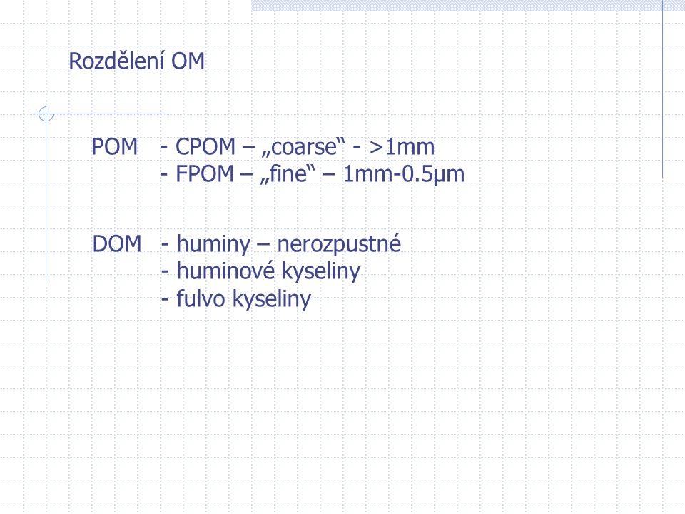 """Rozdělení OM POM- CPOM – """"coarse"""" - >1mm - FPOM – """"fine"""" – 1mm-0.5µm DOM- huminy – nerozpustné - huminové kyseliny - fulvo kyseliny"""