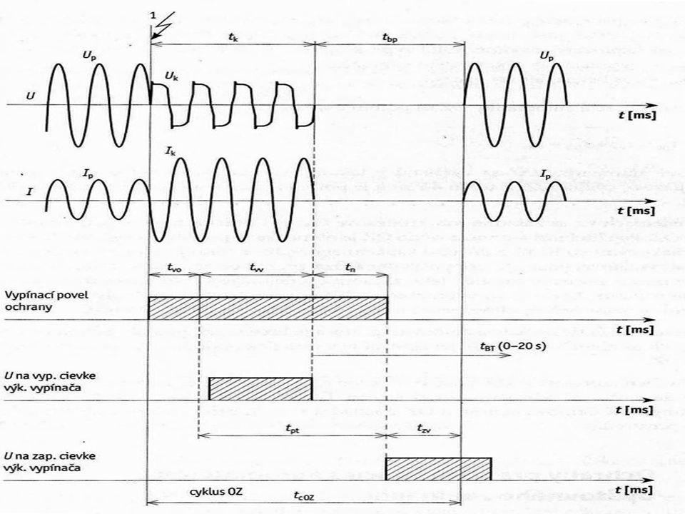 Funkce OZ  Pro správnou funkci OZ je důležité správně volit délku beznapěťové pauzy, tím odezní ionizace a dosáhne se bezpečného zhasnutí oblouku  Beznapěťová pauza nesmí být příliš dlouhá jinak dojde k výpadkům ze synchronizmu u syn.strojů  Blokovací čas 0-20s
