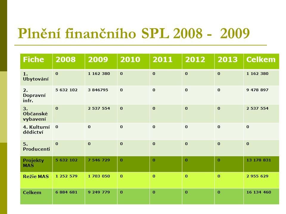 3. Výzva MAS - říjen 2009  6 podpořených projektů  Výše poskytnuté dotace 2 537 554,- Kč  Celkové výdaje na projekty 3 650 794,- Kč  3 projekty na