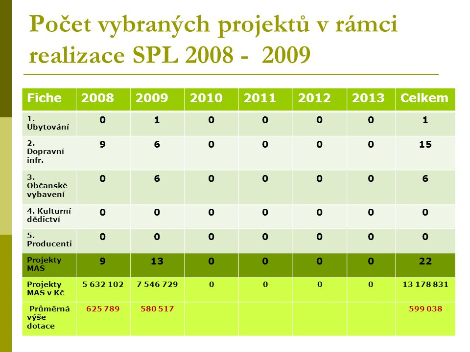 Plnění finančního SPL 2008 - 2009 Fiche200820092010201120122013Celkem 1.