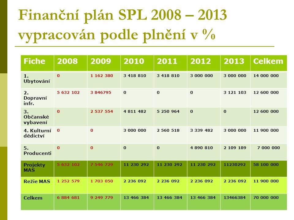 Počet vybraných projektů v rámci realizace SPL 2008 - 2009 Fiche200820092010201120122013Celkem 1.