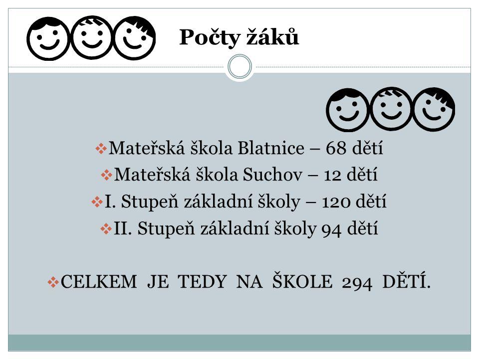Počty žáků  Mateřská škola Blatnice – 68 dětí  Mateřská škola Suchov – 12 dětí  I. Stupeň základní školy – 120 dětí  II. Stupeň základní školy 94