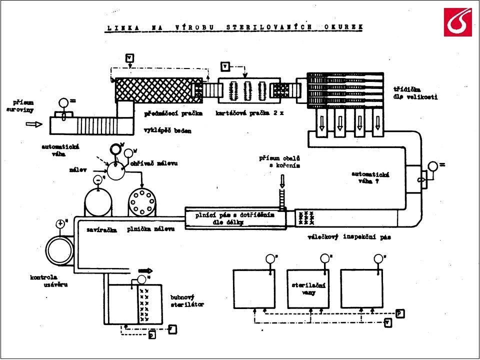 3 Technologický postup podrobně - výběr suroviny  okurky tzv.