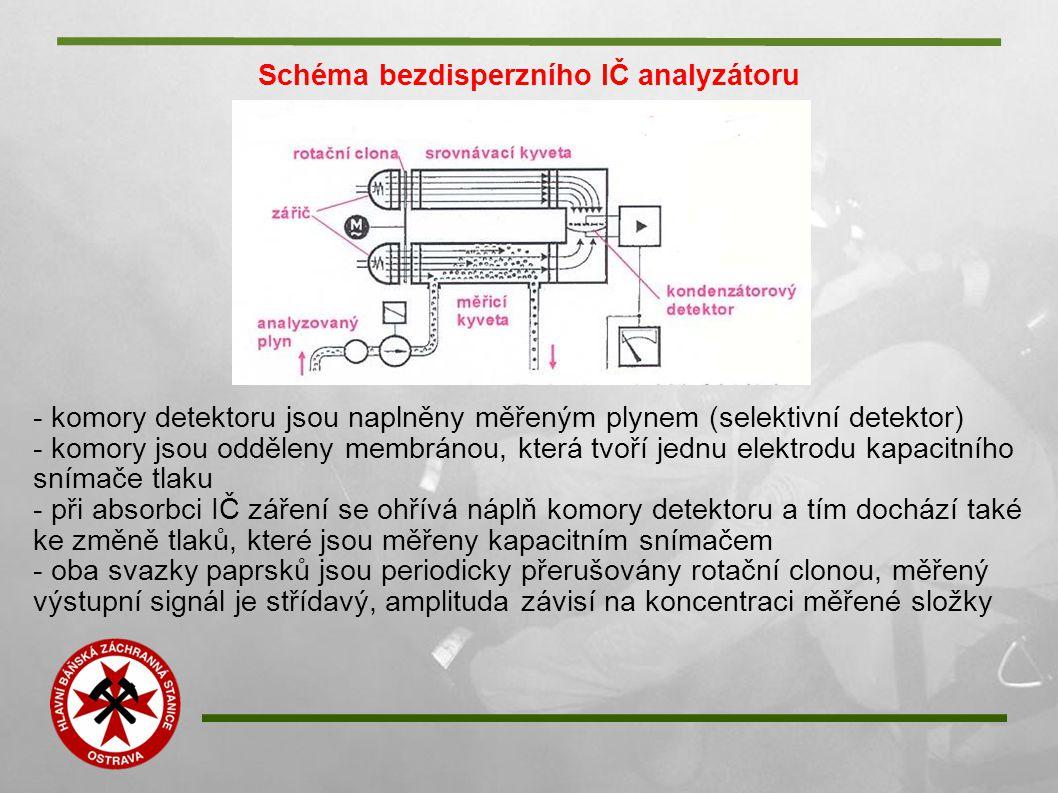 Schéma bezdisperzního IČ analyzátoru - komory detektoru jsou naplněny měřeným plynem (selektivní detektor) - komory jsou odděleny membránou, která tv