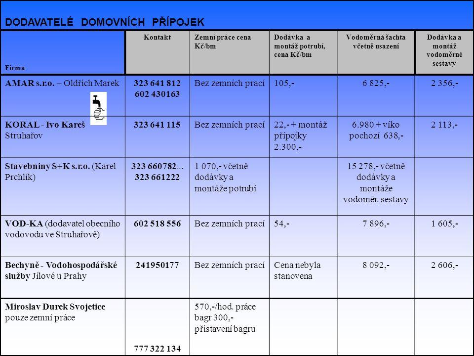 DODAVATELÉ DOMOVNÍCH PŘÍPOJEK Firma KontaktZemní práce cena Kč/bm Dodávka a montáž potrubí, cena Kč/bm Vodoměrná šachta včetně usazení Dodávka a montá