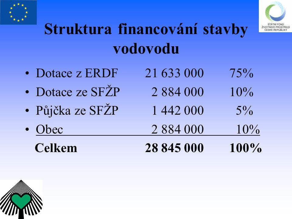 Struktura financování stavby vodovodu Dotace z ERDF 21 633 00075% Dotace ze SFŽP 2 884 00010% Půjčka ze SFŽP 1 442 000 5% Obec 2 884 000 10% Celkem 28