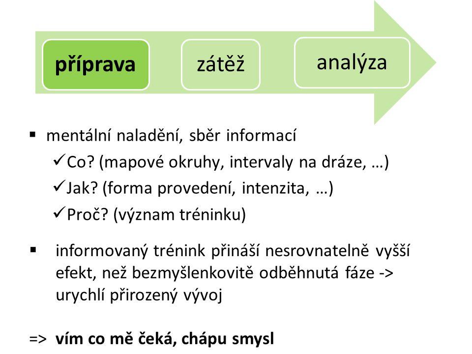  mentální naladění, sběr informací Co. (mapové okruhy, intervaly na dráze, …) Jak.
