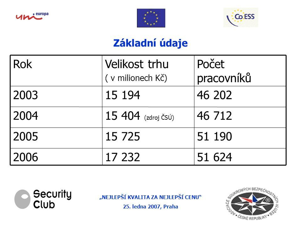 """""""NEJLEPŠÍ KVALITA ZA NEJLEPŠÍ CENU 25."""