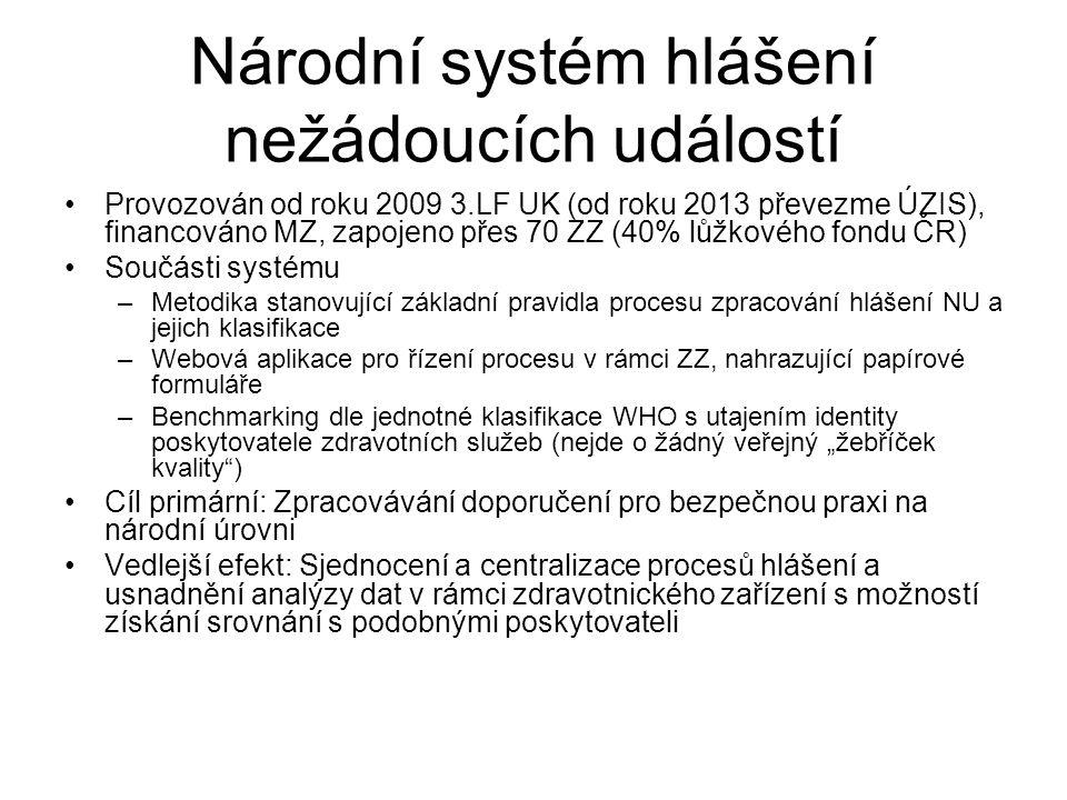 Národní systém hlášení nežádoucích událostí Provozován od roku 2009 3.LF UK (od roku 2013 převezme ÚZIS), financováno MZ, zapojeno přes 70 ZZ (40% lůž