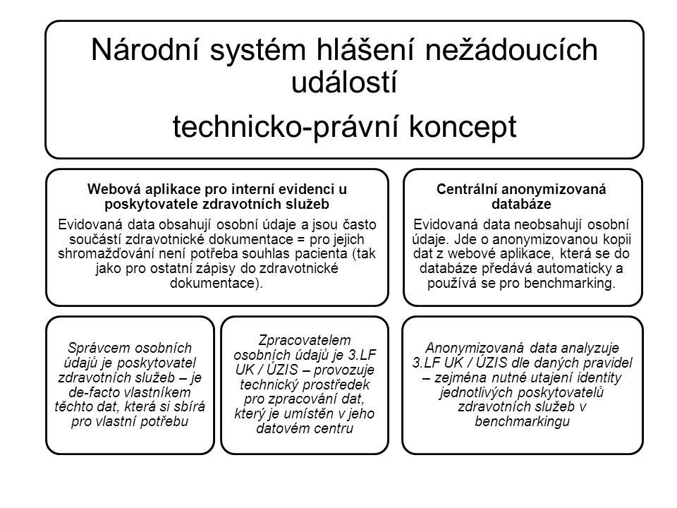 Národní systém hlášení nežádoucích událostí technicko-právní koncept Webová aplikace pro interní evidenci u poskytovatele zdravotních služeb Evidovaná