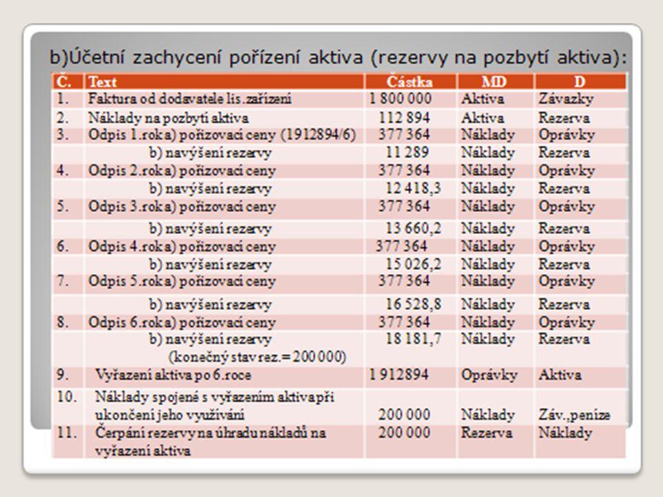b)Účetní zachycení pořízení aktiva (rezervy na pozbytí aktiva): Č.TextČástkaMDD 1.Faktura od dodavatele lis.zařízení1 800 000AktivaZávazky 2.Náklady na pozbytí aktiva 112 894AktivaRezerva 3.Odpis 1.rok a) pořizovací ceny 300 000NákladyOprávky b) navýšení rezervy 11 289NákladyRezerva 4.Odpis 2.rok a) pořizovací ceny 300 000NákladyOprávky b) navýšení rezervy 12 418,3NákladyRezerva 5.Odpis 3.rok a) pořizovací ceny 300 000NákladyOprávky b) navýšení rezervy 13 660,2NákladyRezerva 6.Odpis 4.rok a) pořizovací ceny 300 000NákladyOprávky b) navýšení rezervy 15 026,2NákladyRezerva 7.Odpis 5.rok a) pořizovací ceny 300 000NákladyOprávky b) navýšení rezervy 16 528,8NákladyRezerva 8.Odpis 6.rok a) pořizovací ceny 300 000NákladyOprávky b) navýšení rezervy18 181,7NákladyRezerva 9.