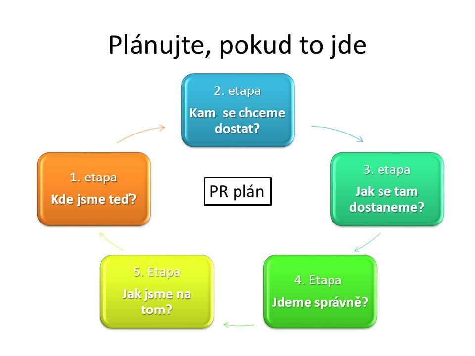 Plánujte, pokud to jde 2. etapa Kam se chceme dostat? 3. etapa Jak se tam dostaneme? 4. Etapa Jdeme správně? 5. Etapa Jak jsme na tom? 1. etapa Kde js