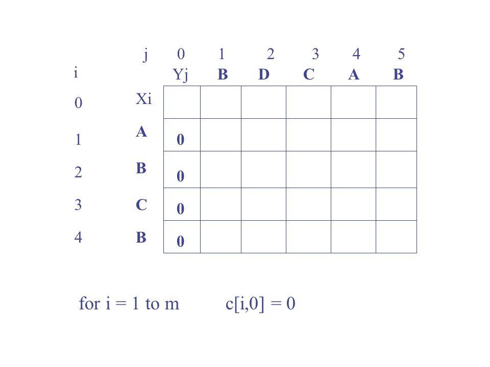 j 0 1 2 3 4 5 0 1 2 3 4 i Xi A B C B YjBBACD 0 0 0 0 for i = 1 to m c[i,0] = 0