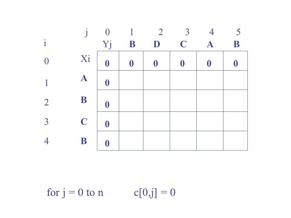 j 0 1 2 3 4 5 0 1 2 3 4 i Xi A B C B YjBBACD 0 0 00000 0 0 0 for j = 0 to n c[0,j] = 0