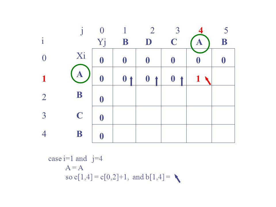 j 0 1 2 3 4 5 0 1 2 3 4 i Xi A B C B YjBBACD 0 0 00000 0 0 0 0001 case i=1 and j=4 A = A so c[1,4] = c[0,2]+1, and b[1,4] =