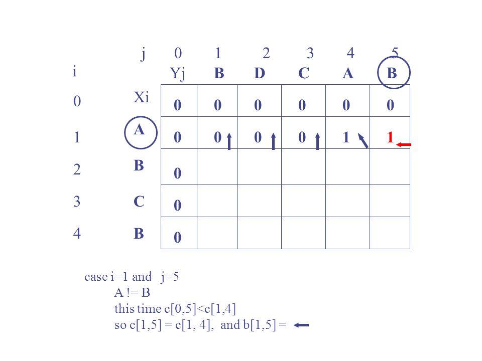 j 0 1 2 3 4 5 0 1 2 3 4 i Xi A B C B YjBBACD 0 0 00000 0 0 0 00011 case i=1 and j=5 A != B this time c[0,5]<c[1,4] so c[1,5] = c[1, 4], and b[1,5] =