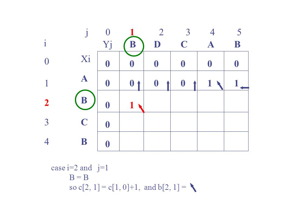 j 0 1 2 3 4 5 0 1 2 3 4 i Xi A B C B YjBBACD 0 0 00000 0 0 0 00101 1 case i=2 and j=1 B = B so c[2, 1] = c[1, 0]+1, and b[2, 1] =