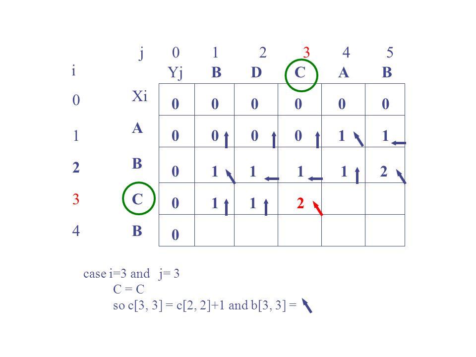 j 0 1 2 3 4 5 0 1 2 3 4 i Xi A B C B YjBBACD 0 0 00000 0 0 0 00101 1 case i=3 and j= 3 C = C so c[3, 3] = c[2, 2]+1 and b[3, 3] = 1112 112