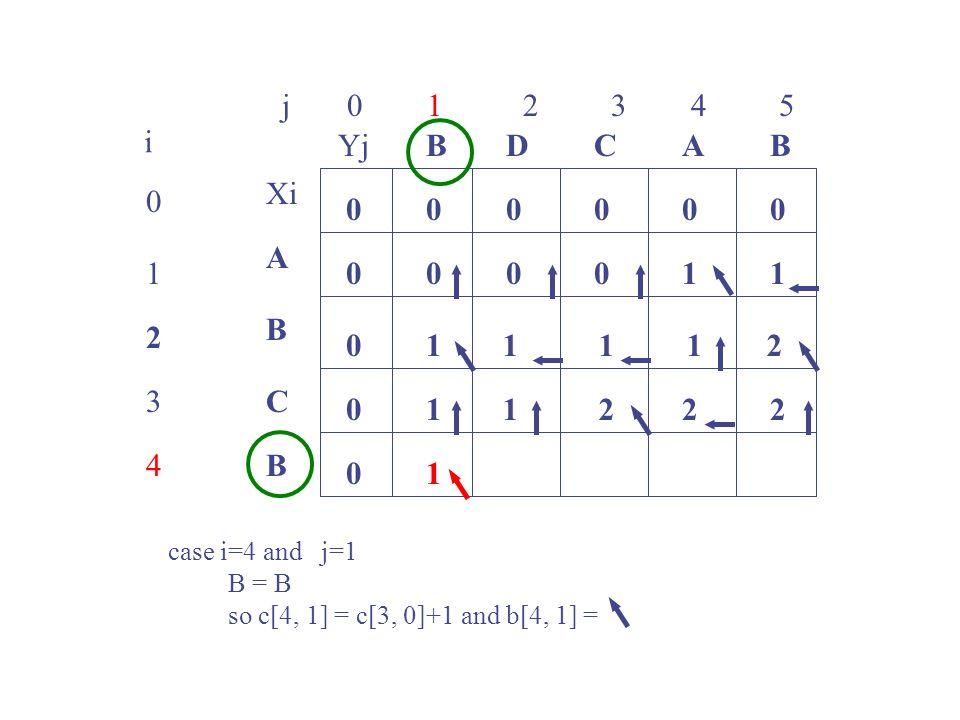 j 0 1 2 3 4 5 0 1 2 3 4 i Xi A B C B YjBBACD 0 0 00000 0 0 0 00101 1 case i=4 and j=1 B = B so c[4, 1] = c[3, 0]+1 and b[4, 1] = 1112 1122 1 2