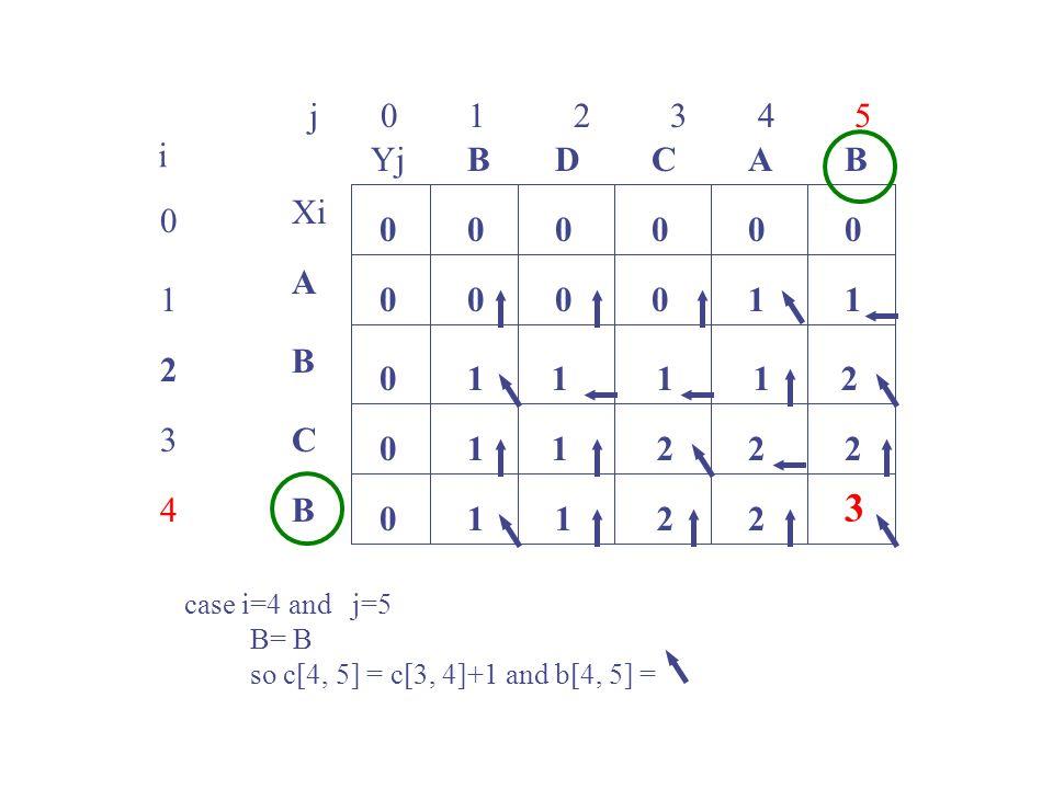 j 0 1 2 3 4 5 0 1 2 3 4 i Xi A B C B YjBBACD 0 0 00000 0 0 0 00101 1 case i=4 and j=5 B= B so c[4, 5] = c[3, 4]+1 and b[4, 5] = 1112 1122 1122 3 2