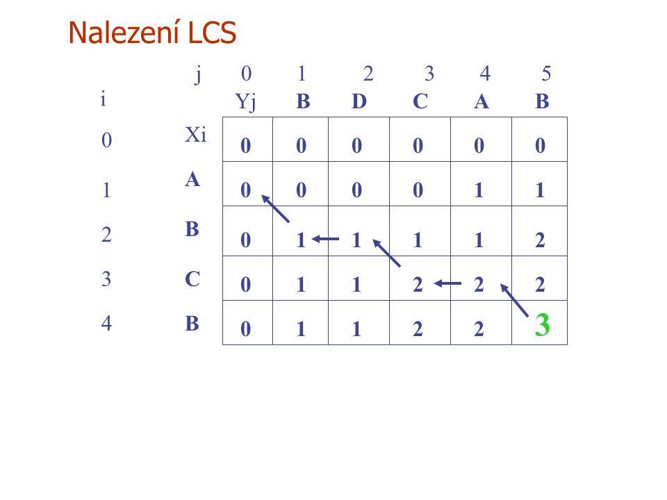 Nalezení LCS j 0 1 2 3 4 5 0 1 2 3 4 i Xi A B C YjBBACD 0 0 00000 0 0 0 10001 1211 112 1 22 1122 3 B