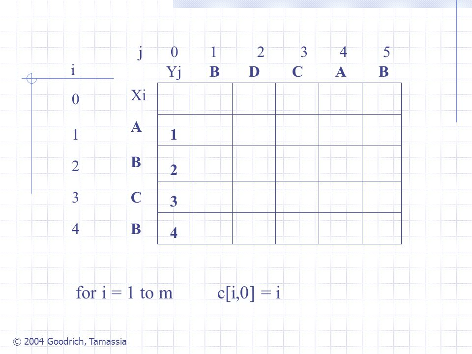 © 2004 Goodrich, Tamassia j 0 1 2 3 4 5 0 1 2 3 4 i Xi A B C B YjBBACD 1 4 3 2 for i = 1 to m c[i,0] = i