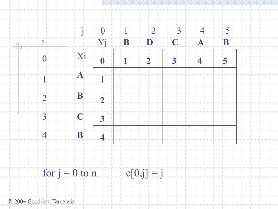© 2004 Goodrich, Tamassia j 0 1 2 3 4 5 0 1 2 3 4 i Xi A B C B YjBBACD 0 1 54321 4 3 2 for j = 0 to n c[0,j] = j