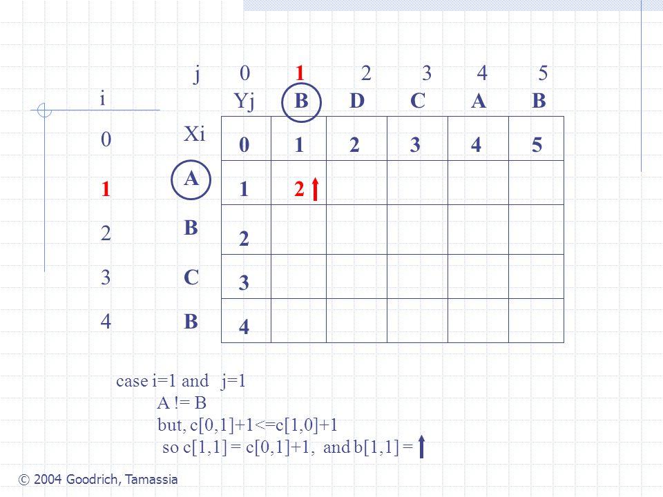 © 2004 Goodrich, Tamassia j 0 1 2 3 4 5 0 1 2 3 4 i Xi A B C B YjBBACD 0 1 54321 4 3 2 2 case i=1 and j=1 A != B but, c[0,1]+1<=c[1,0]+1 so c[1,1] = c[0,1]+1, and b[1,1] =