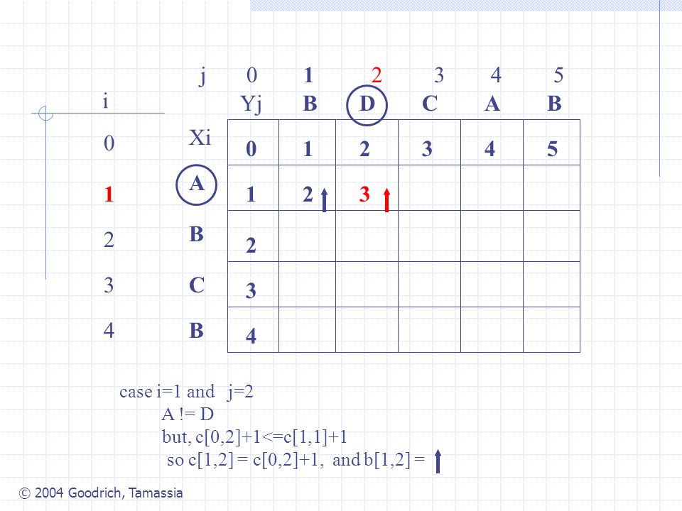 © 2004 Goodrich, Tamassia j 0 1 2 3 4 5 0 1 2 3 4 i Xi A B C B YjBBACD 0 1 54321 4 3 2 2 case i=1 and j=2 A != D but, c[0,2]+1<=c[1,1]+1 so c[1,2] = c[0,2]+1, and b[1,2] = 3