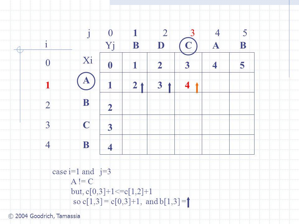 © 2004 Goodrich, Tamassia j 0 1 2 3 4 5 0 1 2 3 4 i Xi A B C B YjBBACD 0 1 54321 4 3 2 2 case i=1 and j=3 A != C but, c[0,3]+1<=c[1,2]+1 so c[1,3] = c[0,3]+1, and b[1,3] = 34