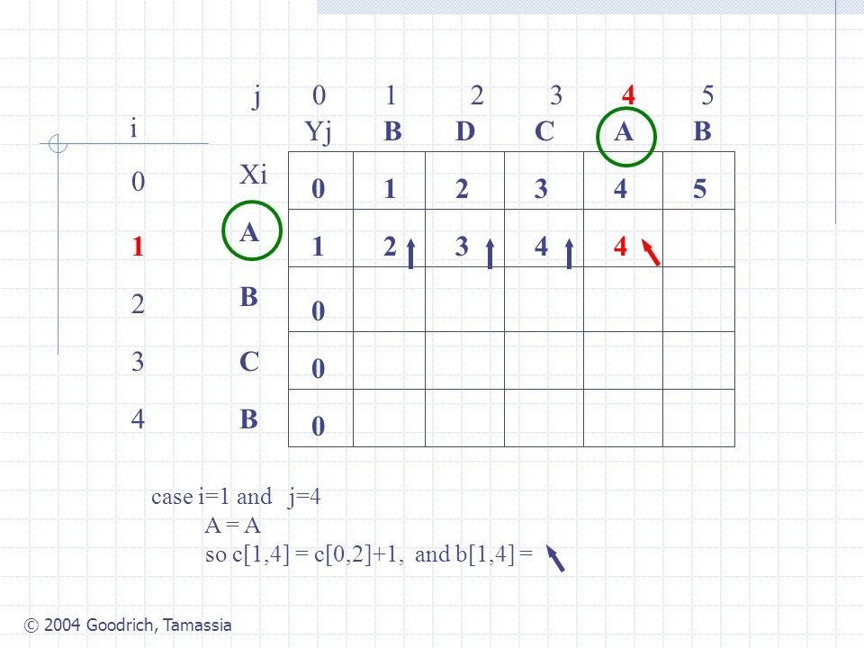 © 2004 Goodrich, Tamassia j 0 1 2 3 4 5 0 1 2 3 4 i Xi A B C B YjBBACD 0 1 54321 0 0 0 2344 case i=1 and j=4 A = A so c[1,4] = c[0,2]+1, and b[1,4] =