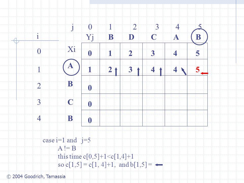 © 2004 Goodrich, Tamassia j 0 1 2 3 4 5 0 1 2 3 4 i Xi A B C B YjBBACD 0 1 54321 0 0 0 43245 case i=1 and j=5 A != B this time c[0,5]+1<c[1,4]+1 so c[1,5] = c[1, 4]+1, and b[1,5] =