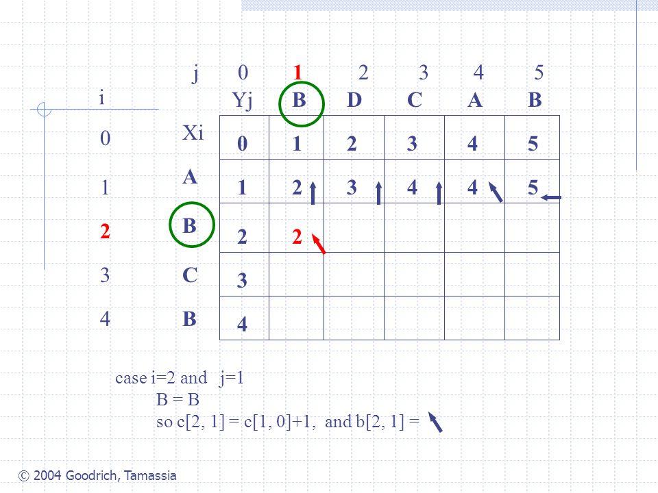 © 2004 Goodrich, Tamassia j 0 1 2 3 4 5 0 1 2 3 4 i Xi A B C B YjBBACD 0 1 54321 4 3 2 34425 2 case i=2 and j=1 B = B so c[2, 1] = c[1, 0]+1, and b[2, 1] =