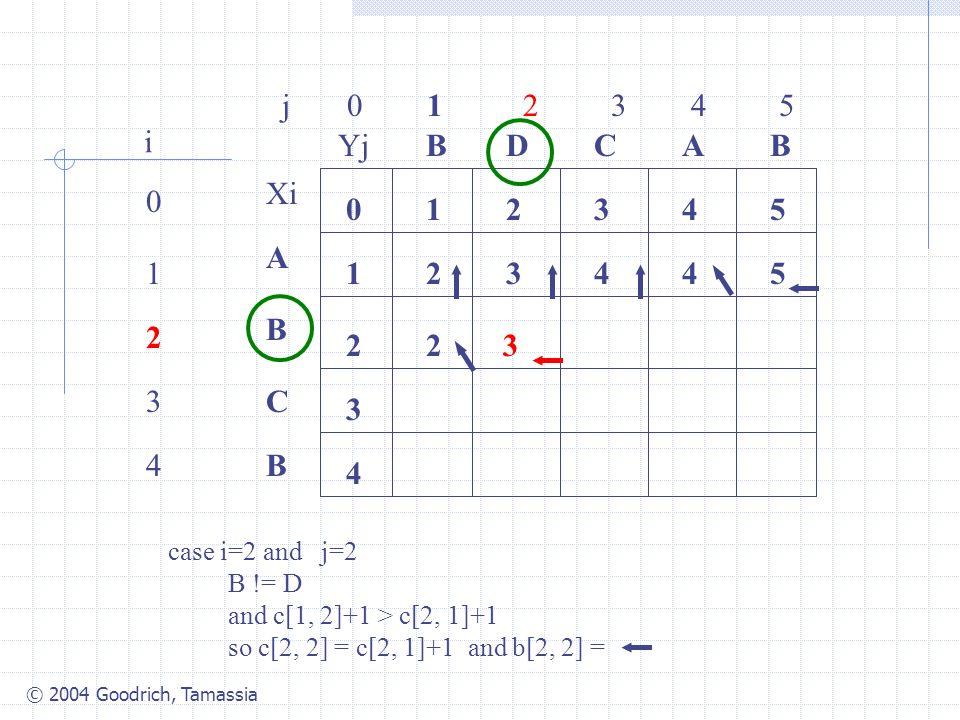 © 2004 Goodrich, Tamassia j 0 1 2 3 4 5 0 1 2 3 4 i Xi A B C B YjBBACD 0 1 54321 4 3 2 34425 2 case i=2 and j=2 B != D and c[1, 2]+1 > c[2, 1]+1 so c[2, 2] = c[2, 1]+1 and b[2, 2] = 3