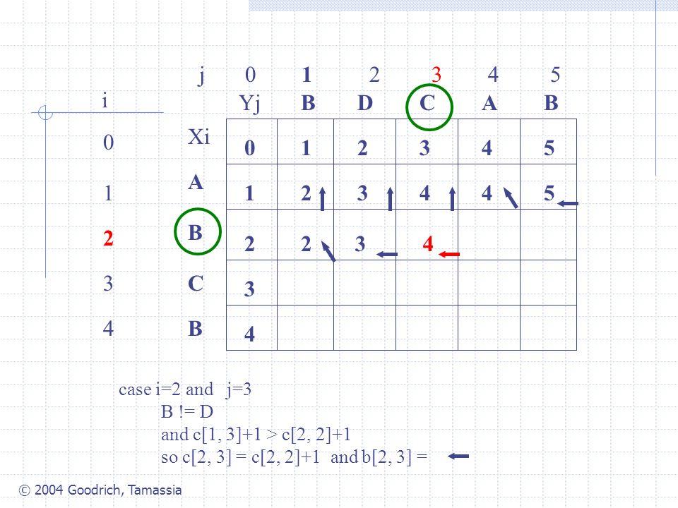 © 2004 Goodrich, Tamassia j 0 1 2 3 4 5 0 1 2 3 4 i Xi A B C B YjBBACD 0 1 54321 4 3 2 34425 2 case i=2 and j=3 B != D and c[1, 3]+1 > c[2, 2]+1 so c[2, 3] = c[2, 2]+1 and b[2, 3] = 34