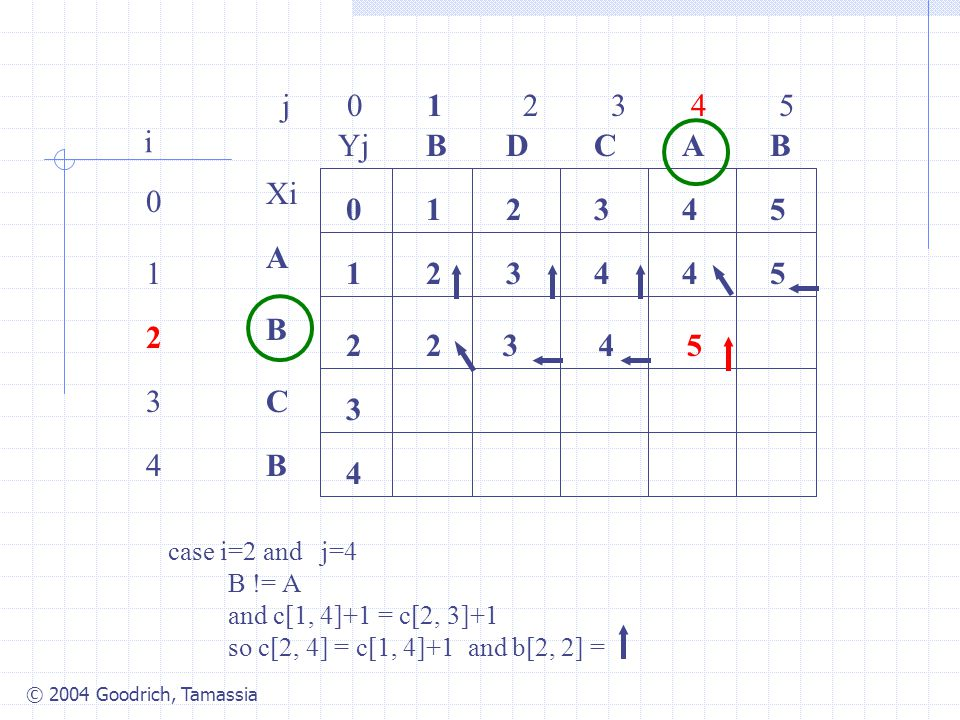 © 2004 Goodrich, Tamassia j 0 1 2 3 4 5 0 1 2 3 4 i Xi A B C B YjBBACD 0 1 54321 4 3 2 34425 2 case i=2 and j=4 B != A and c[1, 4]+1 = c[2, 3]+1 so c[