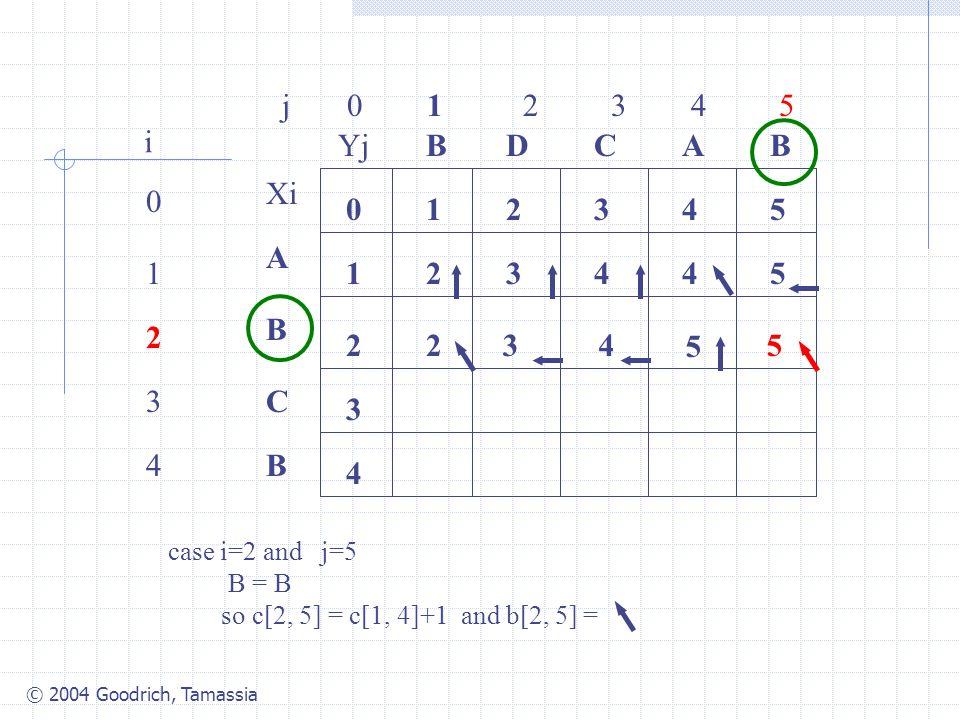 © 2004 Goodrich, Tamassia j 0 1 2 3 4 5 0 1 2 3 4 i Xi A B C B YjBBACD 0 1 54321 4 3 2 34425 2 case i=2 and j=5 B = B so c[2, 5] = c[1, 4]+1 and b[2, 5] = 34 5 5